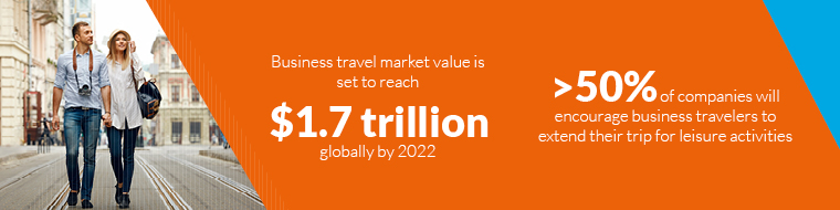 Business travel market value is set to reach $1.7 trillion globally by 2022- > 50% of companies will encourage business travelers to extend their trip for leisure activities