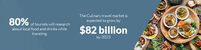 80% of tourists will research about local food and drinks while traveling- The Culinary travel market is expected to grow by $82 billion by 2023