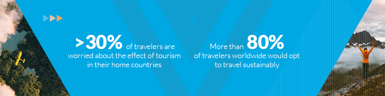 >30% of travelers are worried about the effect of tourism in their home countries- More than 80% of travelers worldwide would opt to travel sustainably