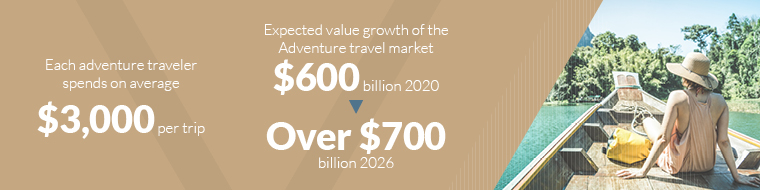 Each adventure traveler spends on average  $3000 per trip -Expected value growth of the Adventure travel market