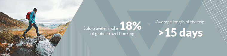Solo traveler make 18% of global travel booking-Average length of the trip > 15 days