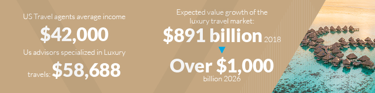 US Travel agents average income $42000> Us advisors specialized in Luxury travels: $58,688-Expected value growth of the luxury travel market: $891 billion 2018 > Over $1000 billion 2026